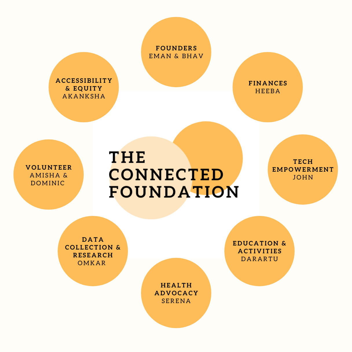 Mind map of departments at Connected Foundation and directors for each.